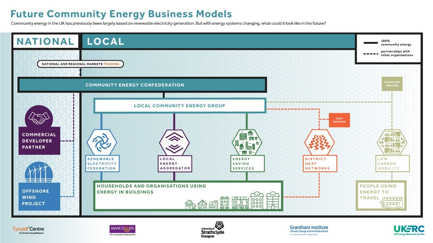 Looking long term: a vision of a thriving community energy sector